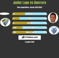 Junior Lago vs Guerrero h2h player stats
