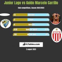 Junior Lago vs Guido Marcelo Carrillo h2h player stats