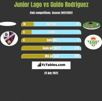 Junior Lago vs Guido Rodriguez h2h player stats