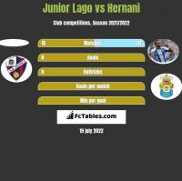 Junior Lago vs Hernani h2h player stats