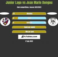 Junior Lago vs Jean Marie Dongou h2h player stats