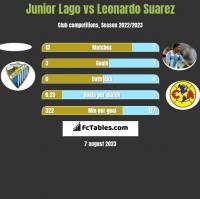 Junior Lago vs Leonardo Suarez h2h player stats
