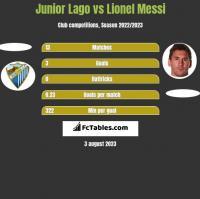 Junior Lago vs Lionel Messi h2h player stats