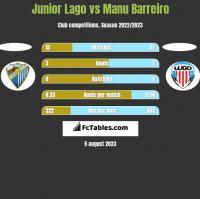 Junior Lago vs Manu Barreiro h2h player stats