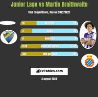 Junior Lago vs Martin Braithwaite h2h player stats