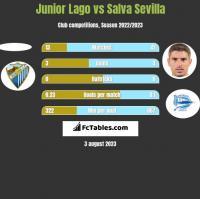 Junior Lago vs Salva Sevilla h2h player stats