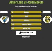 Junior Lago vs Jordi Mboula h2h player stats