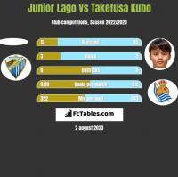 Junior Lago vs Takefusa Kubo h2h player stats