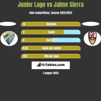 Junior Lago vs Jaime Sierra h2h player stats