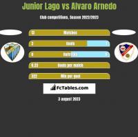 Junior Lago vs Alvaro Arnedo h2h player stats