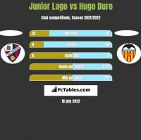 Junior Lago vs Hugo Duro h2h player stats