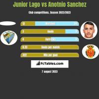 Junior Lago vs Anotnio Sanchez h2h player stats