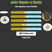 Junior Mapuku vs Djaniny h2h player stats