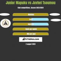 Junior Mapuku vs Juvhel Tsoumou h2h player stats