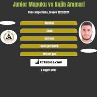Junior Mapuku vs Najib Ammari h2h player stats