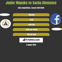 Junior Mapuku vs Sacha Clemence h2h player stats