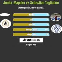 Junior Mapuku vs Sebastian Tagliabue h2h player stats