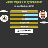 Junior Mapuku vs Aymen Souda h2h player stats