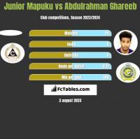 Junior Mapuku vs Abdulrahman Ghareeb h2h player stats