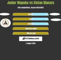 Junior Mapuku vs Stefan Blanaru h2h player stats