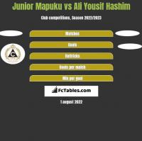 Junior Mapuku vs Ali Yousif Hashim h2h player stats