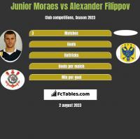 Junior Moraes vs Alexander Filippov h2h player stats