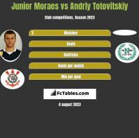 Junior Moraes vs Andriy Totovitskiy h2h player stats