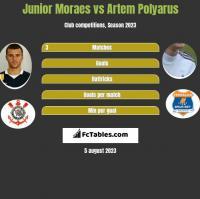 Junior Moraes vs Artem Polyarus h2h player stats