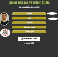 Junior Moraes vs Artem Sitalo h2h player stats