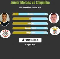 Junior Moraes vs Chiquinho h2h player stats