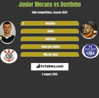 Junior Moraes vs Dentinho h2h player stats