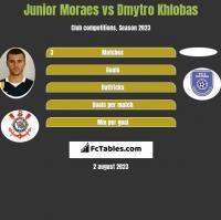 Junior Moraes vs Dmytro Khlobas h2h player stats