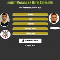 Junior Moraes vs Haris Seferovic h2h player stats