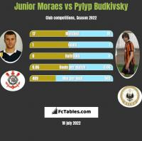 Junior Moraes vs Pylyp Budkivsky h2h player stats