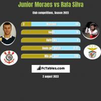 Junior Moraes vs Rafa Silva h2h player stats