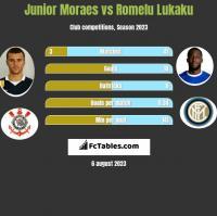 Junior Moraes vs Romelu Lukaku h2h player stats