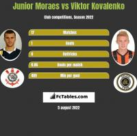 Junior Moraes vs Viktor Kovalenko h2h player stats