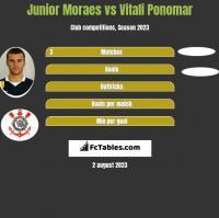 Junior Moraes vs Vitali Ponomar h2h player stats