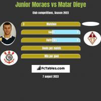 Junior Moraes vs Matar Dieye h2h player stats