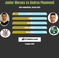 Junior Moraes vs Andrea Pinamonti h2h player stats