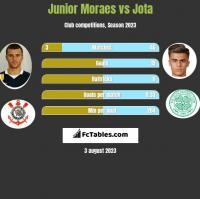 Junior Moraes vs Jota h2h player stats
