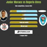 Junior Moraes vs Rogerio Alves h2h player stats