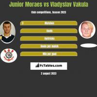 Junior Moraes vs Vladyslav Vakula h2h player stats
