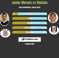 Junior Moraes vs Vinicius h2h player stats