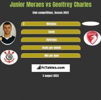 Junior Moraes vs Geoffrey Charles h2h player stats