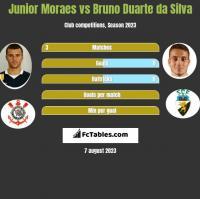 Junior Moraes vs Bruno Duarte da Silva h2h player stats