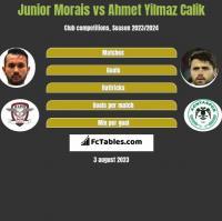 Junior Morais vs Ahmet Yilmaz Calik h2h player stats