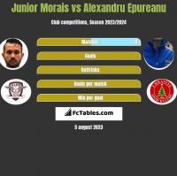 Junior Morais vs Alexandru Epureanu h2h player stats