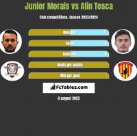 Junior Morais vs Alin Tosca h2h player stats