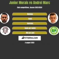 Junior Morais vs Andrei Marc h2h player stats